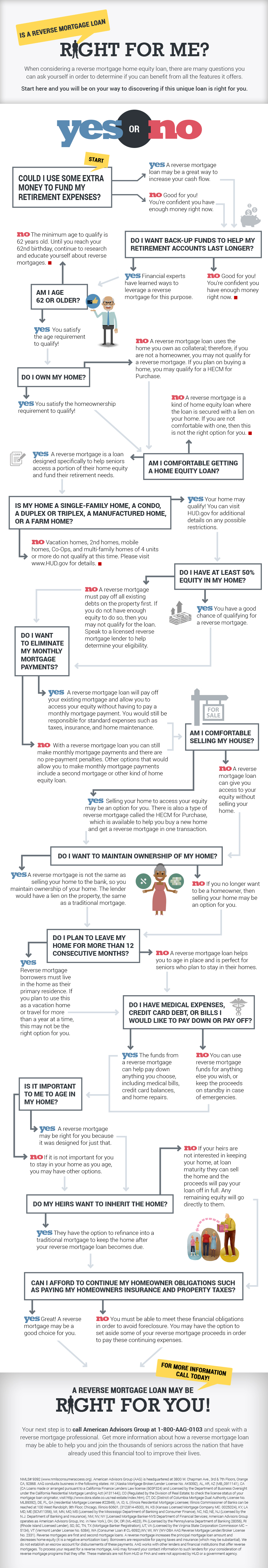 Is a Reverse Mortgage Right For Me Infographic