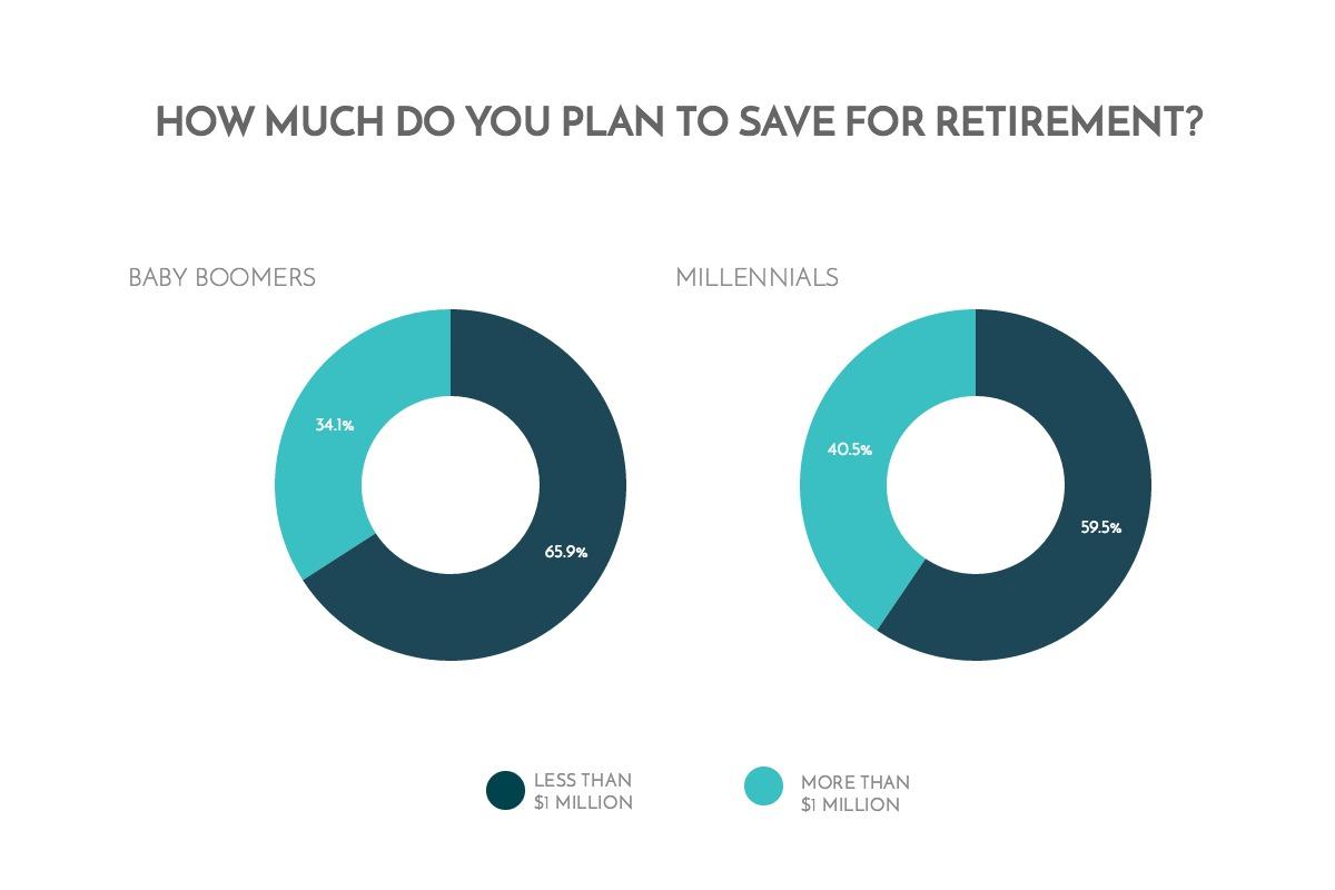 Retirement: Millennials vs Baby Boomers 12