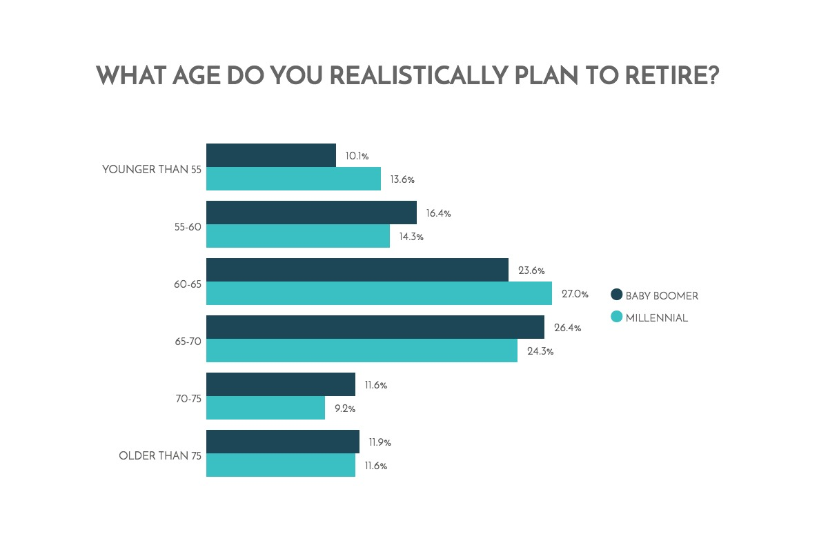 Retirement: Millennials vs Baby Boomers 13