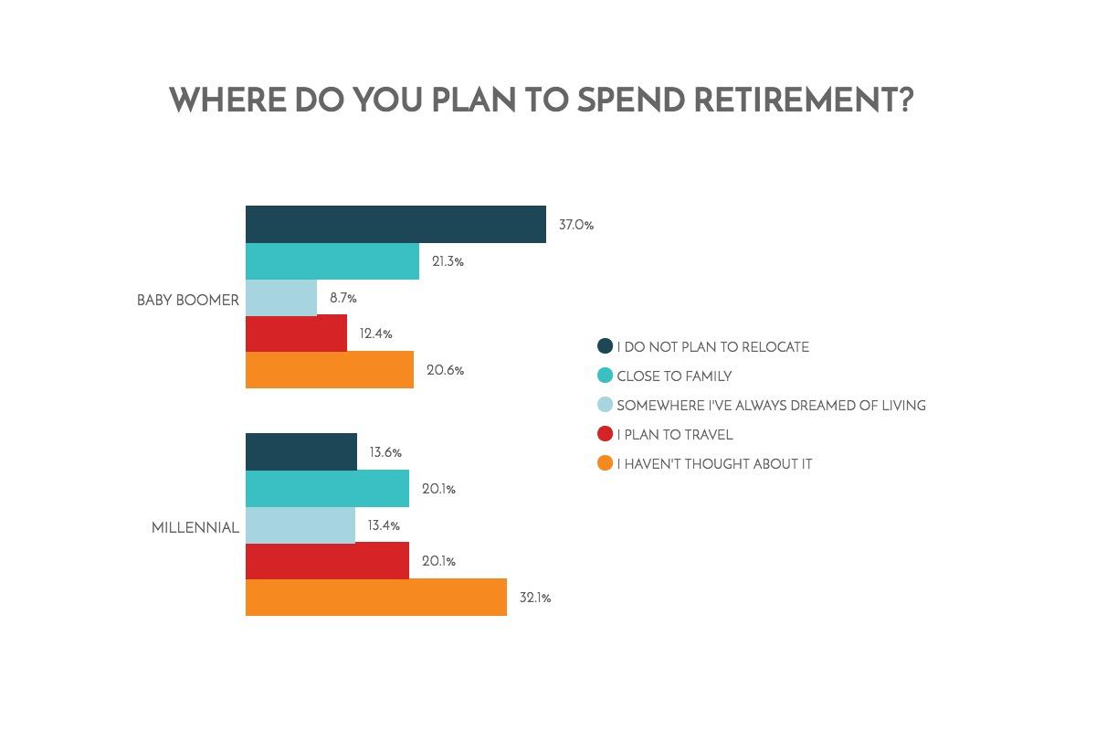 Retirement: Millennials vs Baby Boomers 14