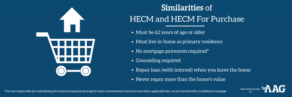 Similarities of HECM and HECM for Purchase