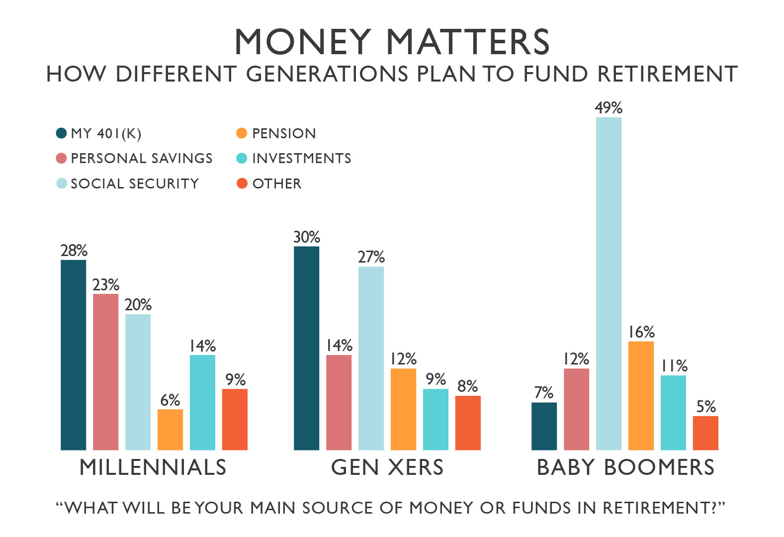 How different generations plan to fund retirement