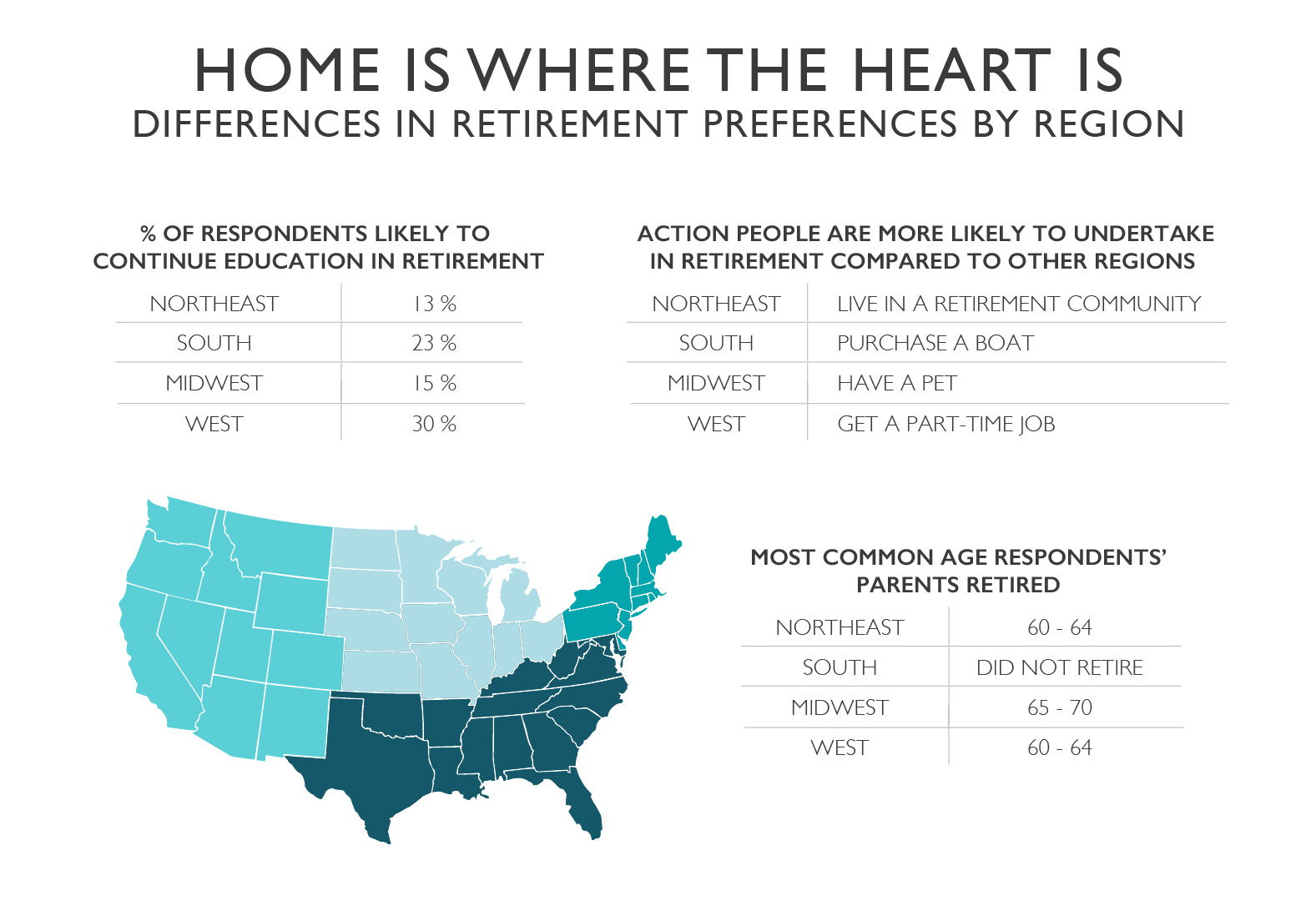 The differences in retirement preferences by region