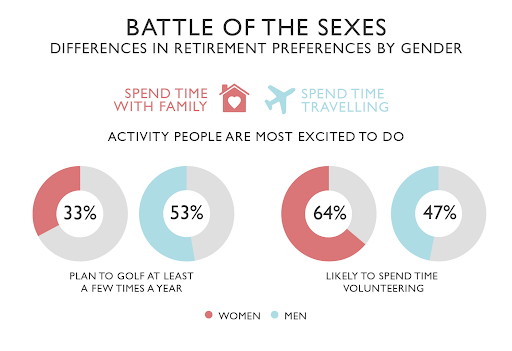 The battle of the sexes and differences in retirement preferences by gender