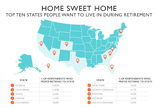 Top ten states people want to live in during retirement