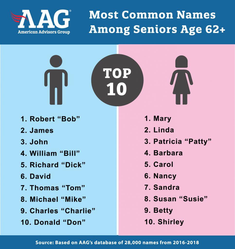 AAG Reveals Top 10 Most Popular Senior Citizen Names