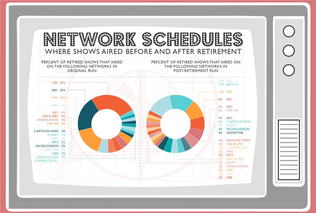 """Pie chart of rebooted show networks"""