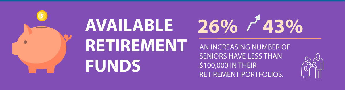 Available retirement funds