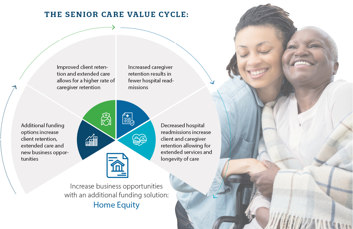 Senior Care Graphic